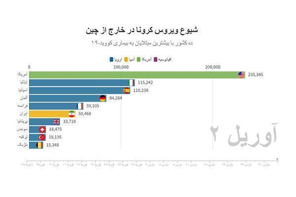 آخرین آمار رسمی کرونا در ایران و دنیا؛ افزایش استثنایی آمار مبتلایان ، میزان مرگ ومیر در ایران